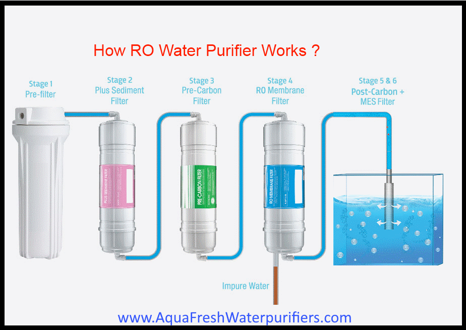 ro vs uv, ro vs uv water purifiers, ro vs uv water purifier compare,