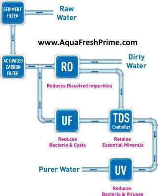 uv-filteration-kit-buy-online-in-india-delhi-wholesale-price,how to add minerals in ro purified water, how to add minerals to ro purified water, aquafresh prime, buy ro water purifier online, buy ro spares online,